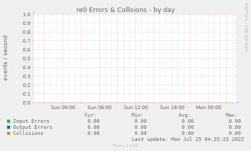 re0 Errors & Collisions
